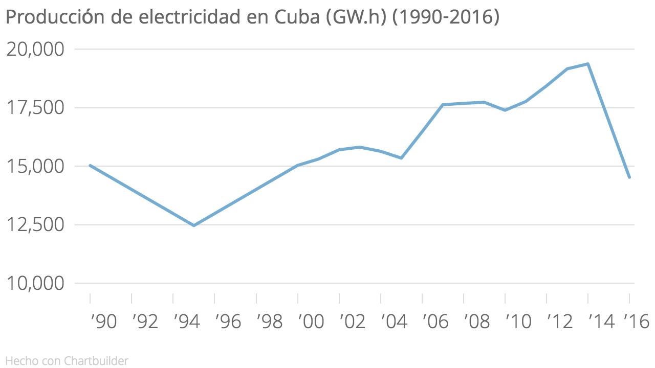 Producción_de_electricidad_en_Cuba_(GW.h)_(1990-2016)_Electricidad_(GW.h)_chartbuilder
