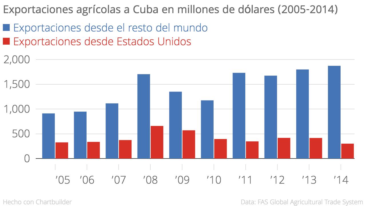 Exportaciones agrícolas a Cuba en millones de dólares (2005-2014) (Fuente: FAS Global Agricultural Trade System)