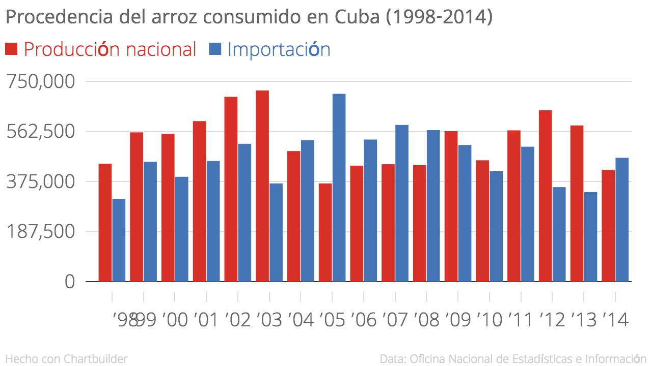 Procedencia del arroz consumido en Cuba (Fuente: Elaboración propia a partir de datos de la ONEI)
