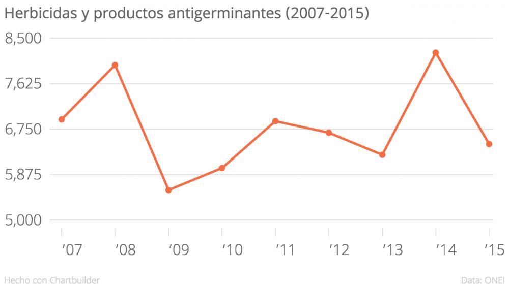 Herbicidas, productos antigerminantes y reguladores del crecimiento de las plantas (2007-2015) expresado en toneladas (Elaboración propia a partir de datos de la ONEI)