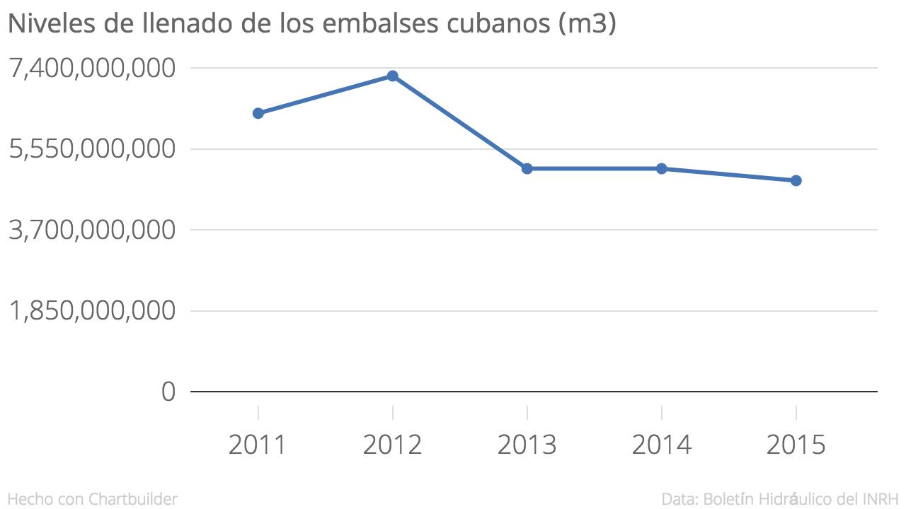 TABLA 1: Niveles de llenado de los embalses cubanos al cierre de año. Elaboración propia. Fuente: Boletín Hidráulico INRH.