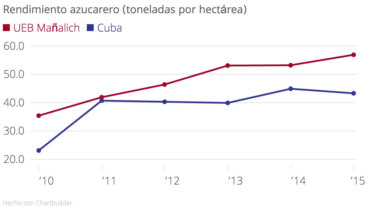 Fuente: Elaboración propia a partir del Anuario Estadístico de Cuba 2015, información de la Sala de Análisis Nacional de AZCUBA y registros de producción de la UEB-APA Gregorio A. Mañalich.