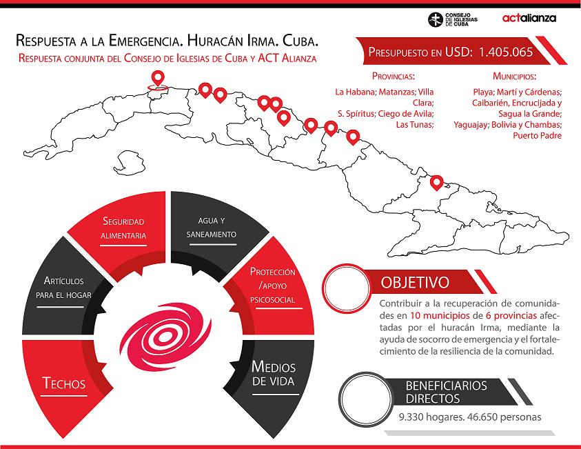 Resumen del proyecto presentado inmediatamente después del paso del huracán Irma por Cuba