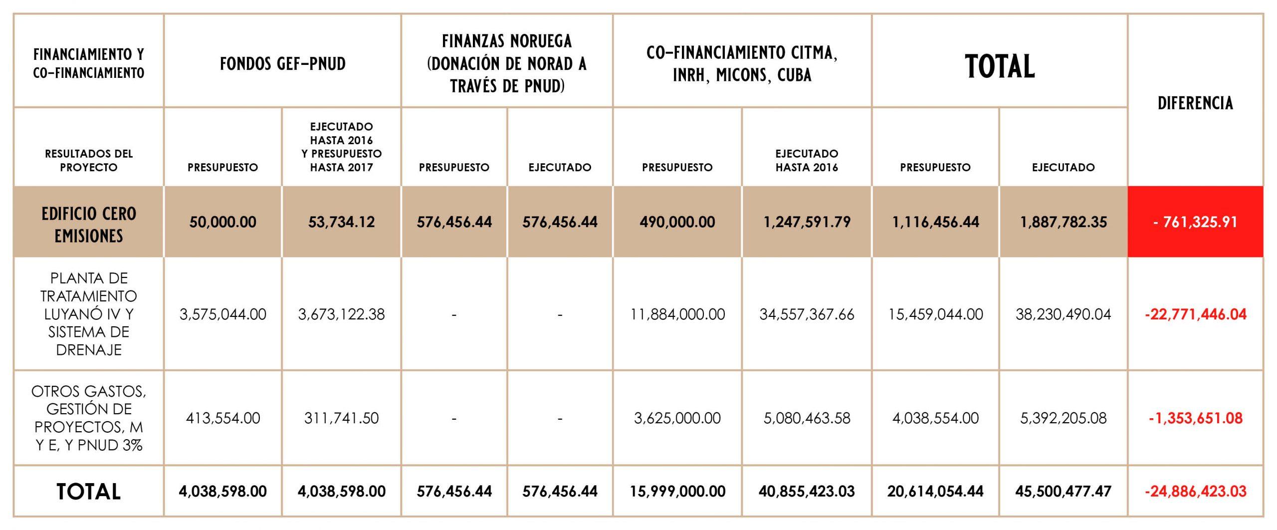 Financiamiento y cofinanciamiento del proyecto. Desde 2002 hasta el año 2016, expresado en dólares.