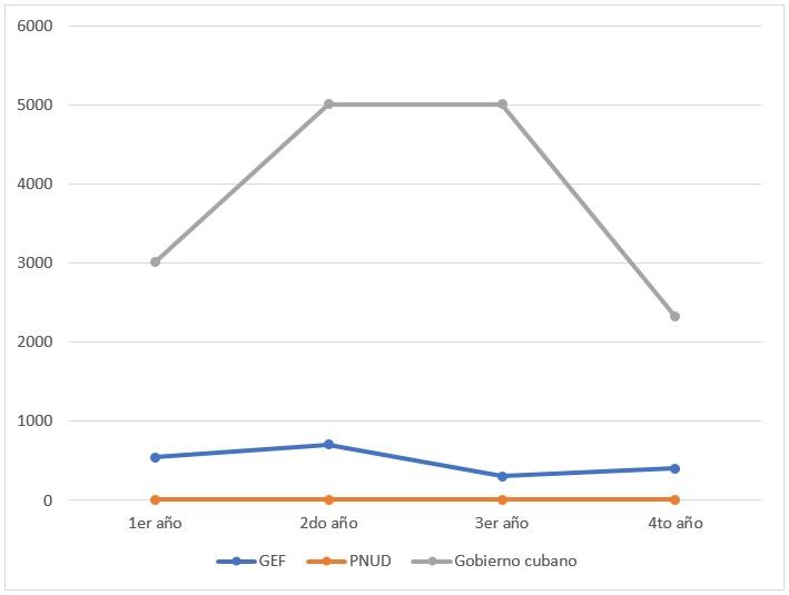 Fuente: Elaboración propia con datos del PNUD.